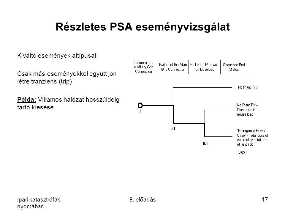 Részletes PSA eseményvizsgálat