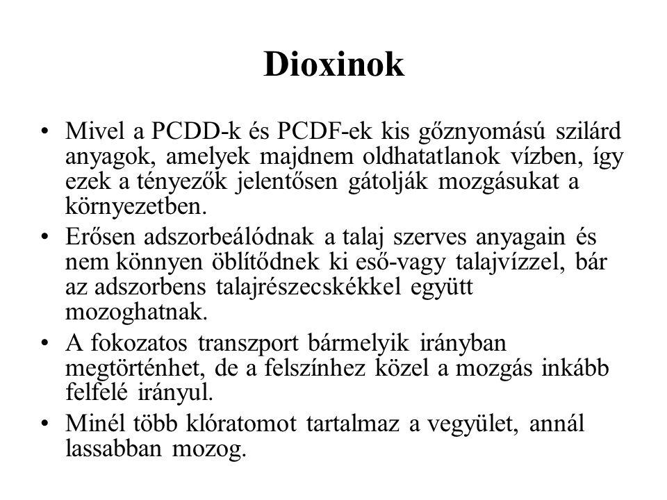 Dioxinok