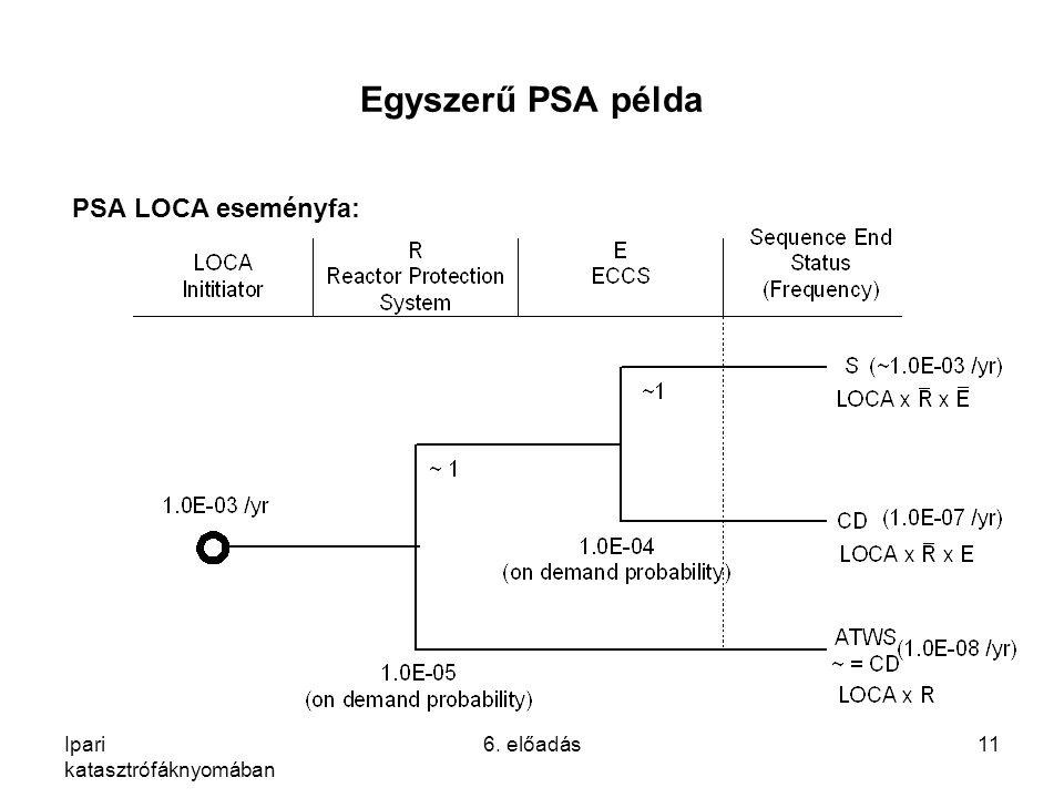 Egyszerű PSA példa PSA LOCA eseményfa: Ipari katasztrófáknyomában