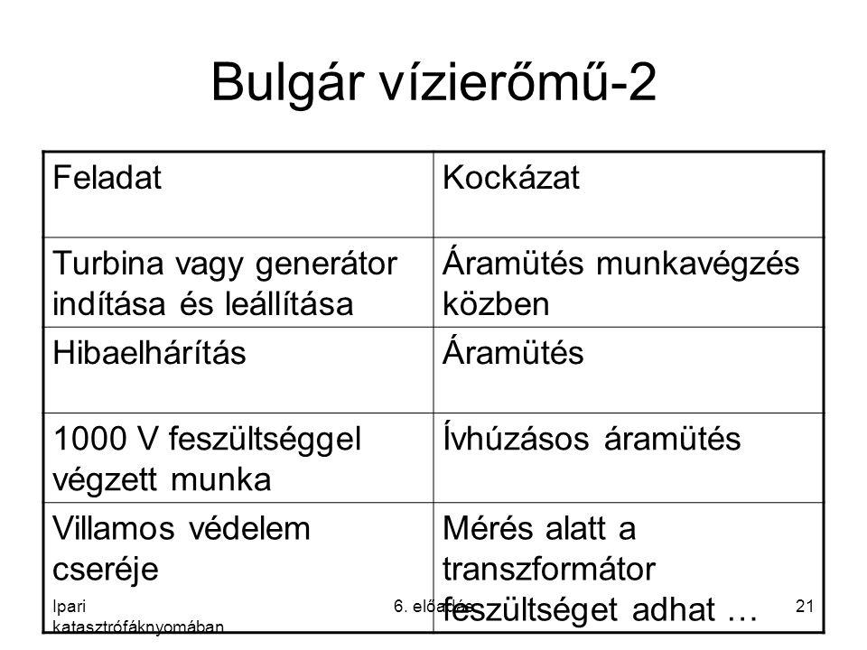 Bulgár vízierőmű-2 Feladat Kockázat