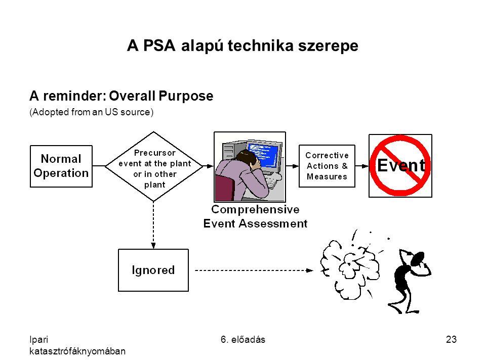 A PSA alapú technika szerepe