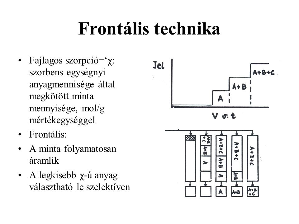 Frontális technika Fajlagos szorpció='χ: szorbens egységnyi anyagmennisége által megkötött minta mennyisége, mol/g mértékegységgel.