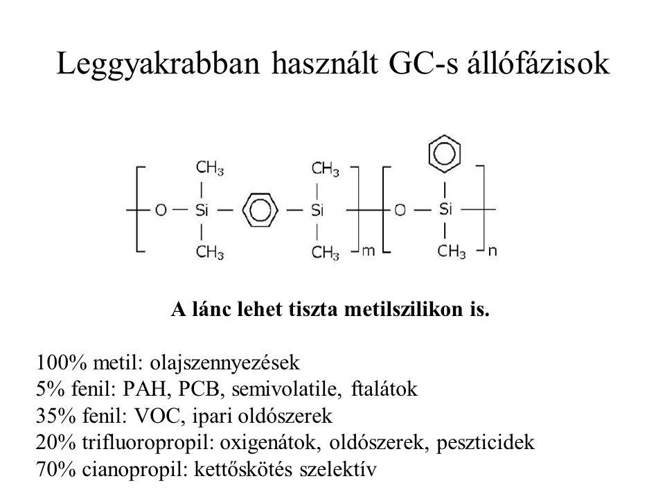 Leggyakrabban használt GC-s állófázisok