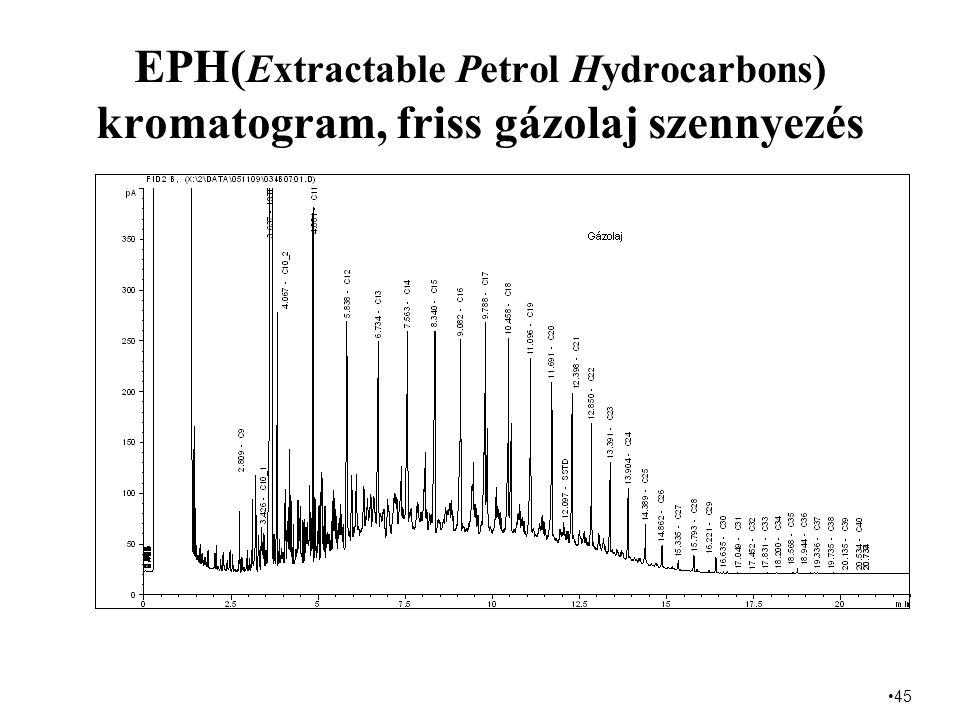 EPH(Extractable Petrol Hydrocarbons) kromatogram, friss gázolaj szennyezés