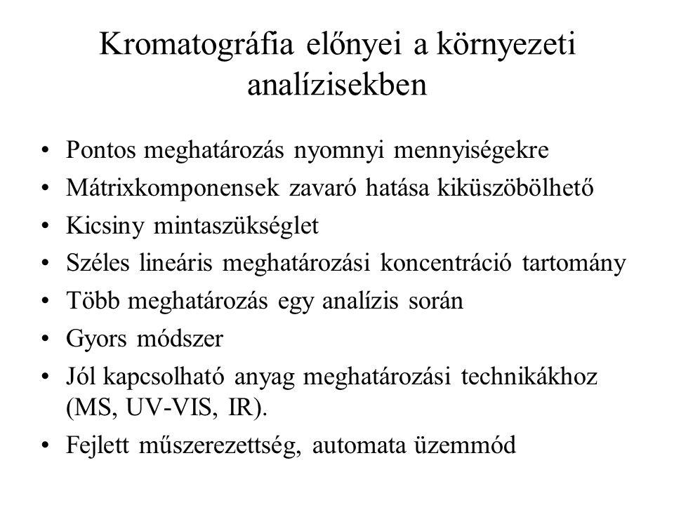 Kromatográfia előnyei a környezeti analízisekben