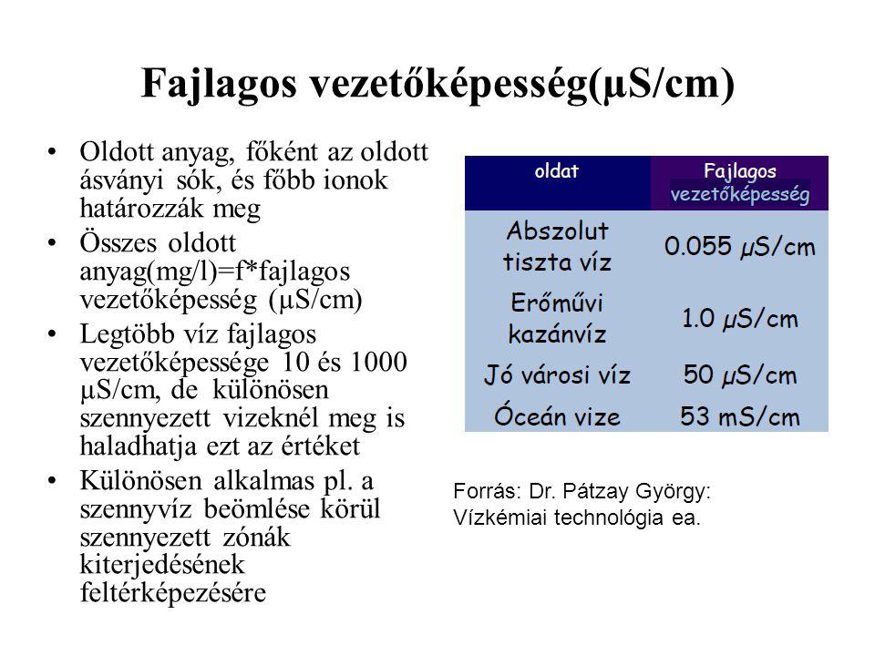 Fajlagos vezetőképesség(µS/cm)