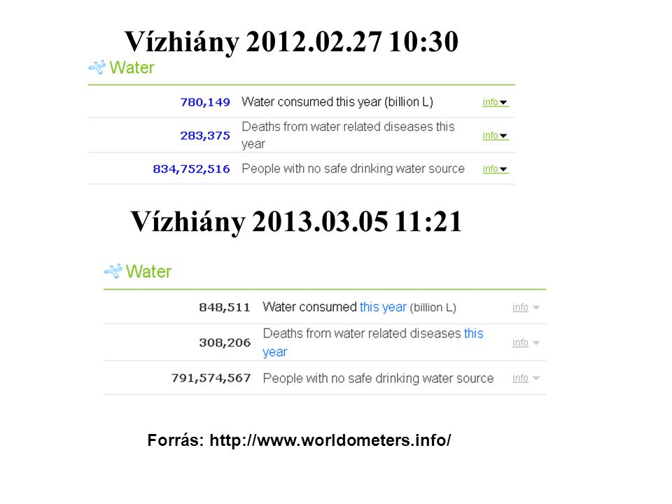 Vízhiány 2012.02.27 10:30 Vízhiány 2013.03.05 11:21 Forrás: http://www.worldometers.info/