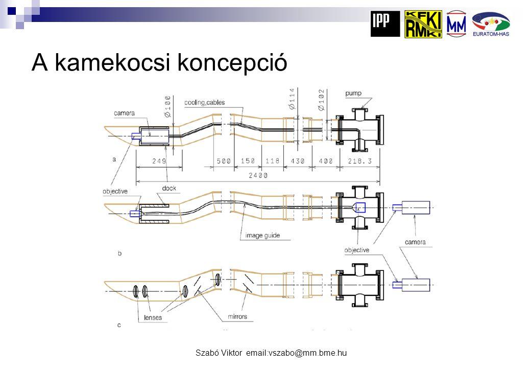 A kamekocsi koncepció Szabó Viktor email:vszabo@mm.bme.hu