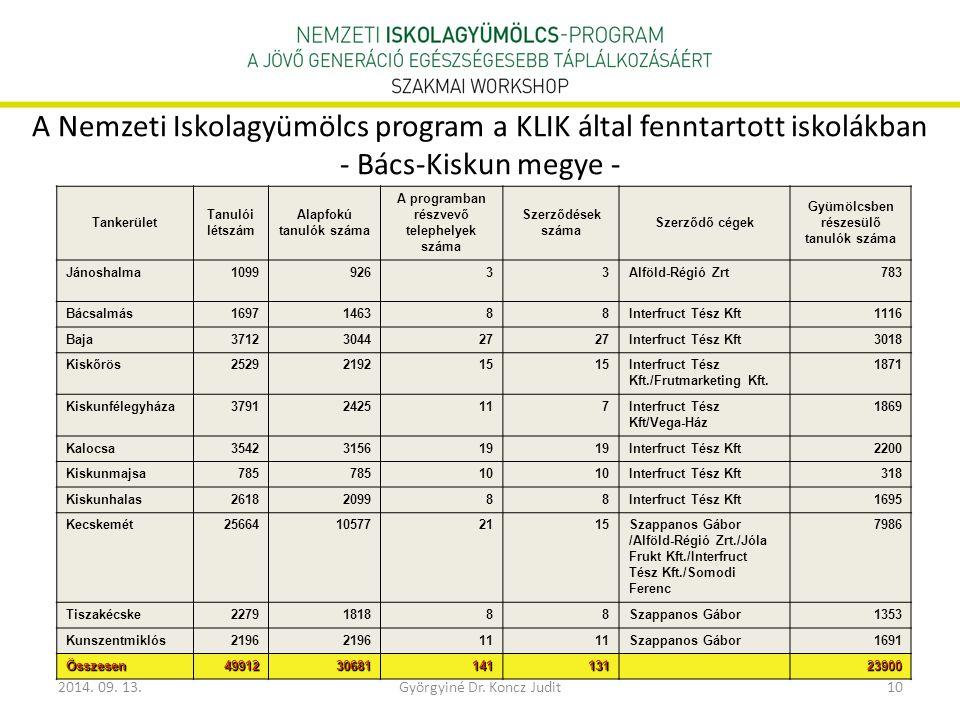 A Nemzeti Iskolagyümölcs program a KLIK által fenntartott iskolákban - Bács-Kiskun megye -