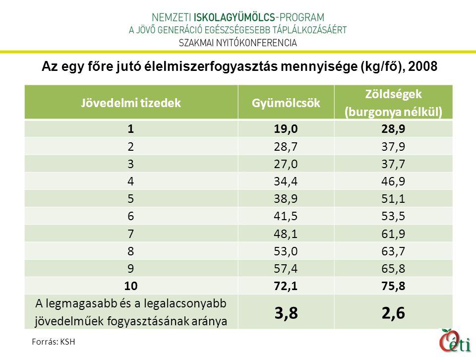 Az egy főre jutó élelmiszerfogyasztás mennyisége (kg/fő), 2008