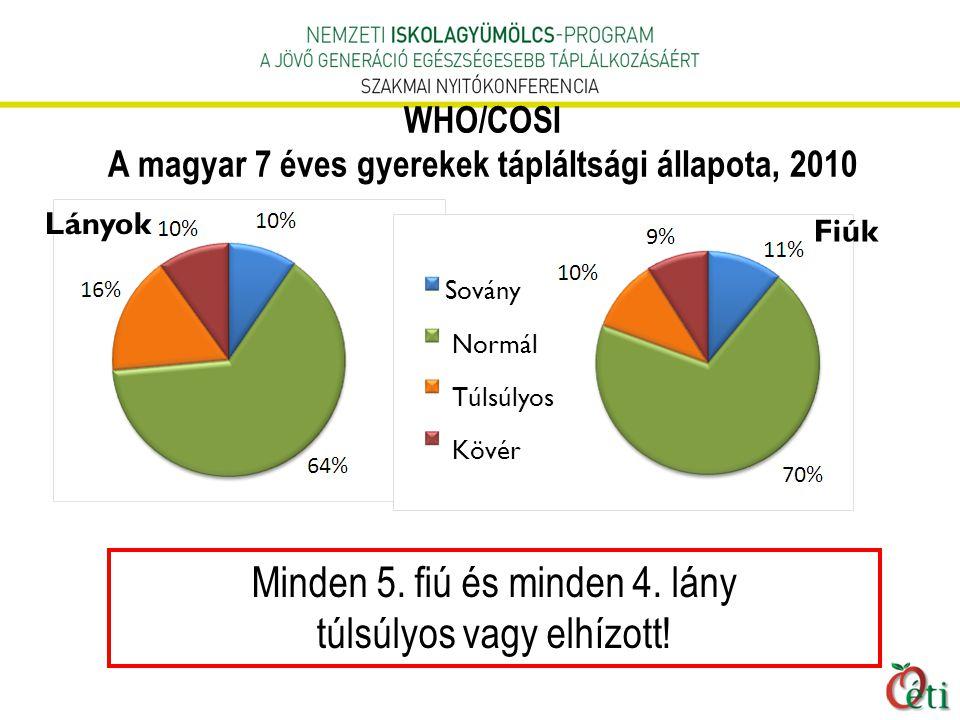 WHO/COSI A magyar 7 éves gyerekek tápláltsági állapota, 2010