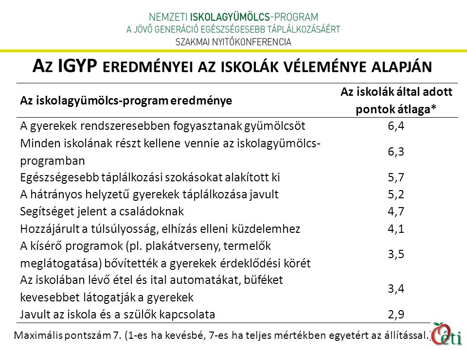 Az IGYP eredményei az iskolák véleménye alapján