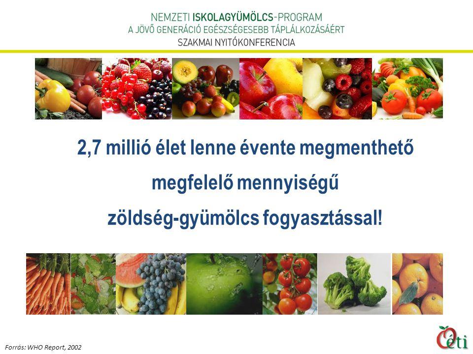 2,7 millió élet lenne évente megmenthető megfelelő mennyiségű zöldség-gyümölcs fogyasztással!