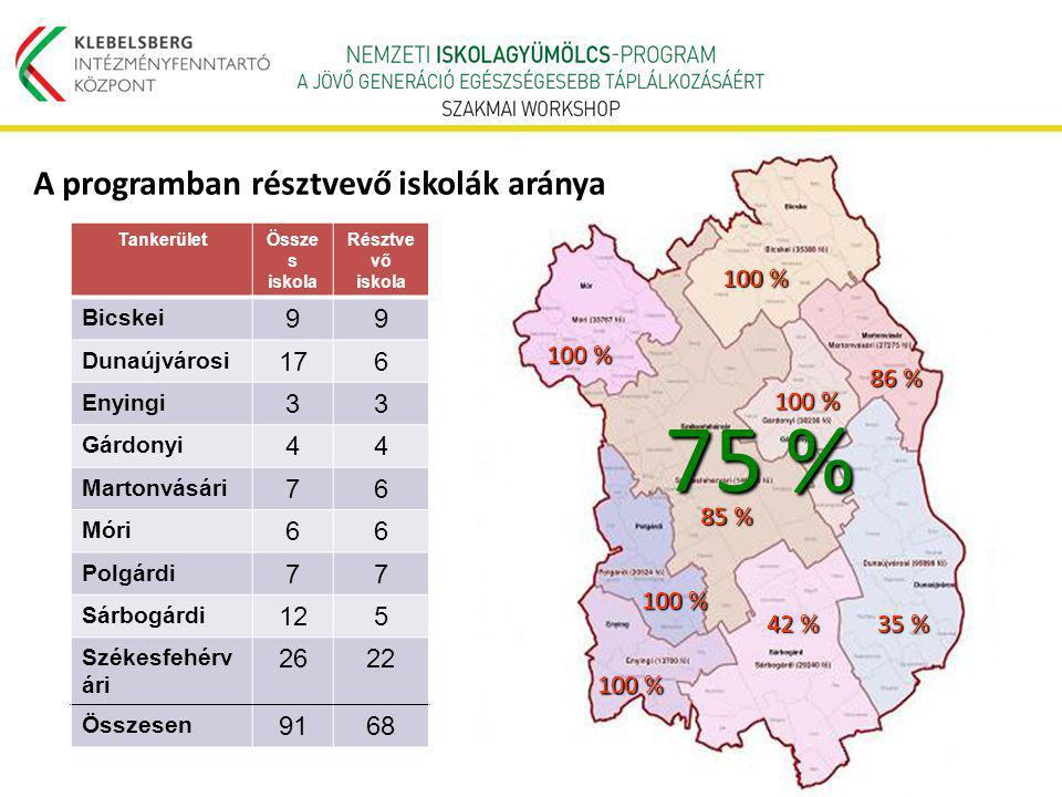 75 % A programban résztvevő iskolák aránya 100 % 35 % 86 % 42 % 85 % 9