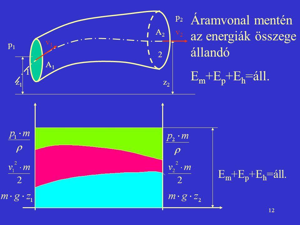 Áramvonal mentén az energiák összege állandó