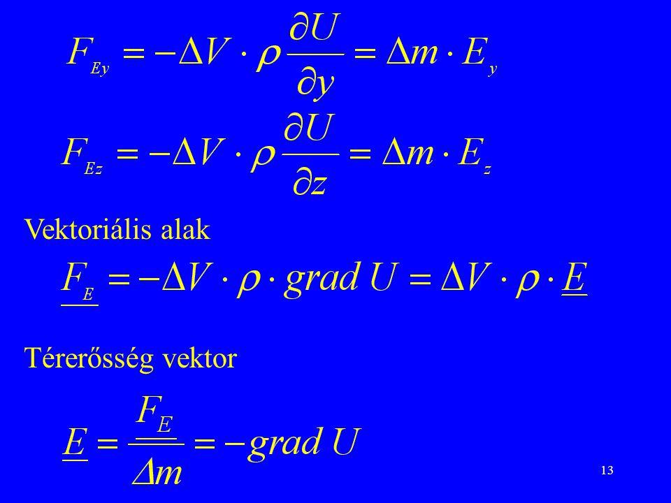Vektoriális alak Térerősség vektor