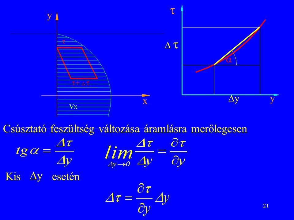  Csúsztató feszültség változása áramlásra merőlegesen Kis y esetén y