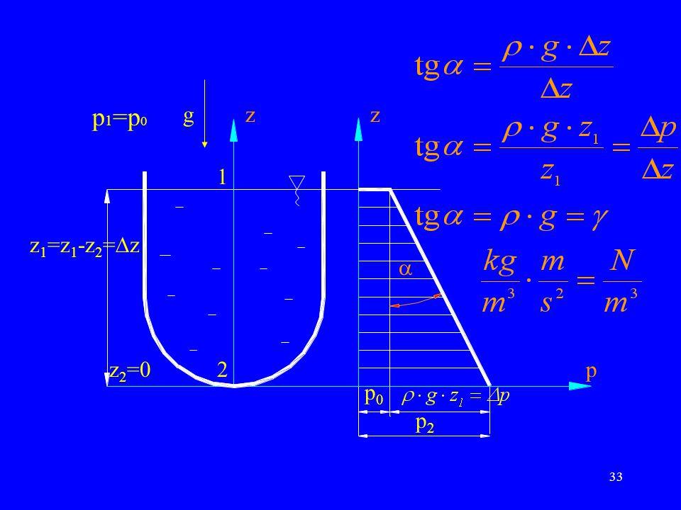 z g p1=p0 1 z1=z1-z2=z z2=0 2 z  p p0 p2