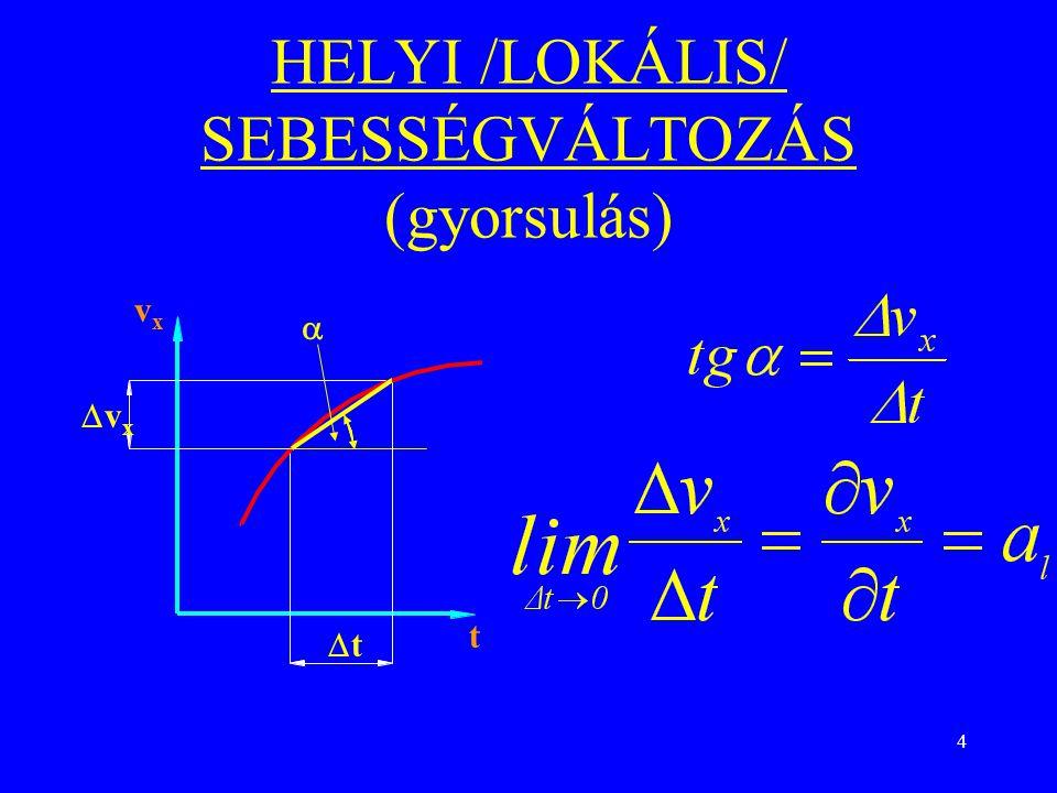 HELYI /LOKÁLIS/ SEBESSÉGVÁLTOZÁS (gyorsulás)
