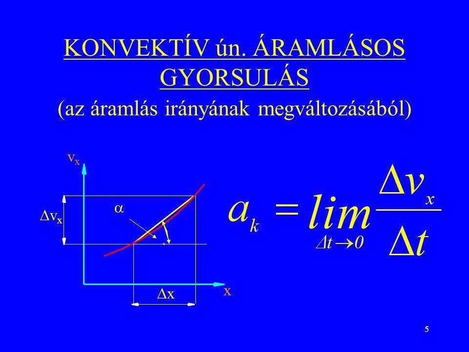 KONVEKTÍV ún. ÁRAMLÁSOS GYORSULÁS (az áramlás irányának megváltozásából)