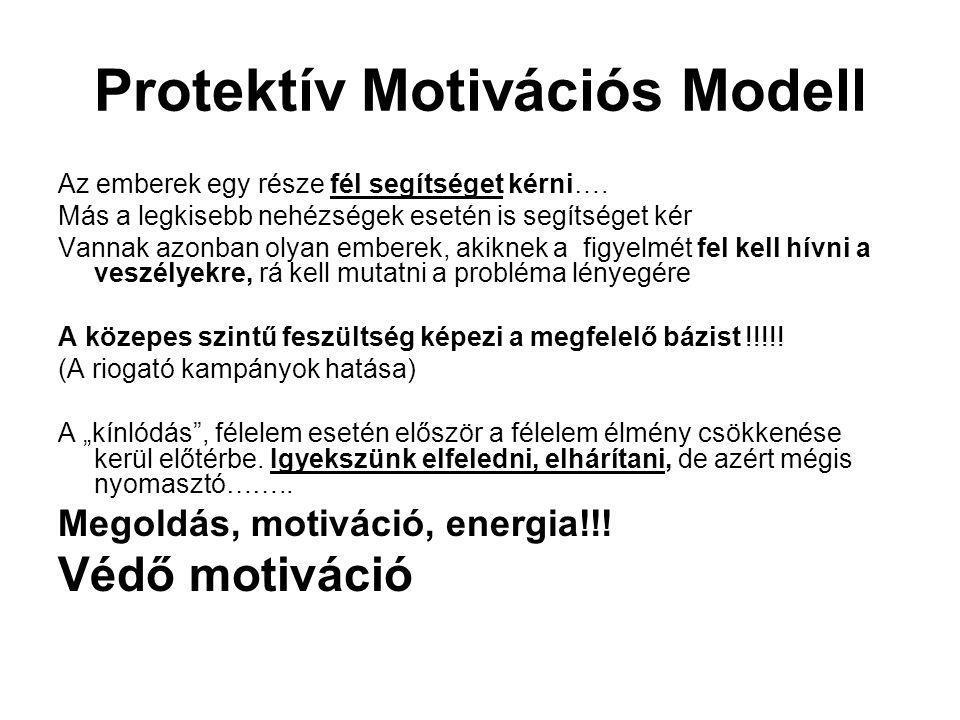 Protektív Motivációs Modell