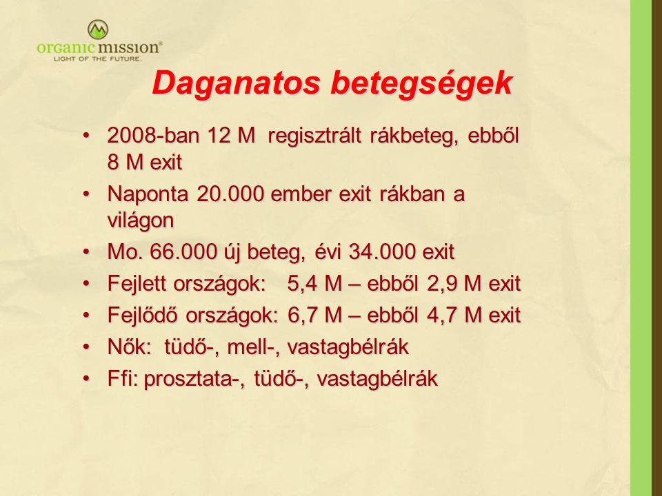 Daganatos betegségek 2008-ban 12 M regisztrált rákbeteg, ebből 8 M exit. Naponta 20.000 ember exit rákban a világon.