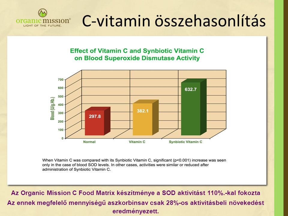 C-vitamin összehasonlítás