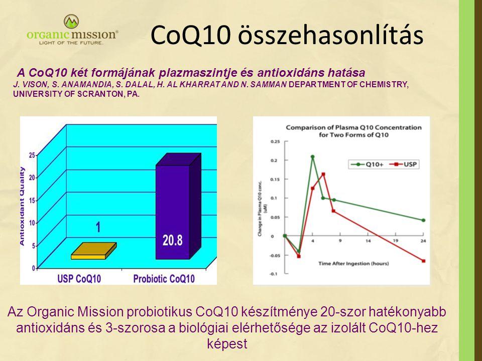 CoQ10 összehasonlítás