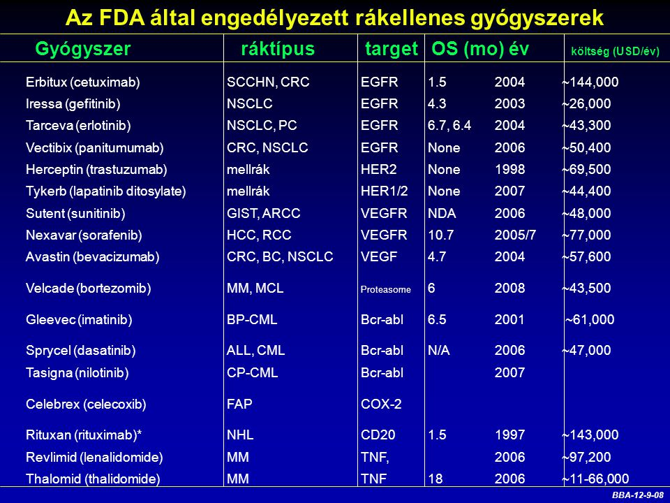 Az FDA által engedélyezett rákellenes gyógyszerek