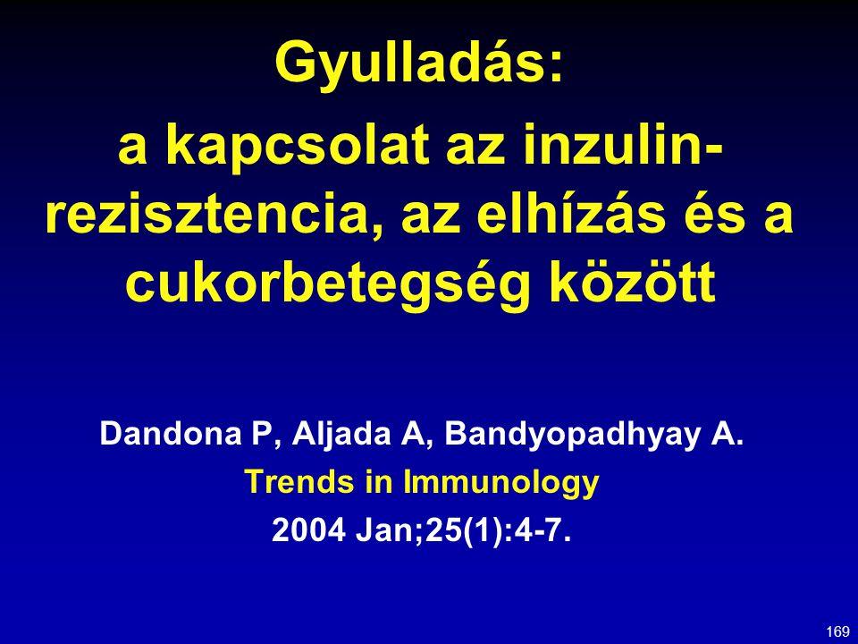 Dandona P, Aljada A, Bandyopadhyay A.