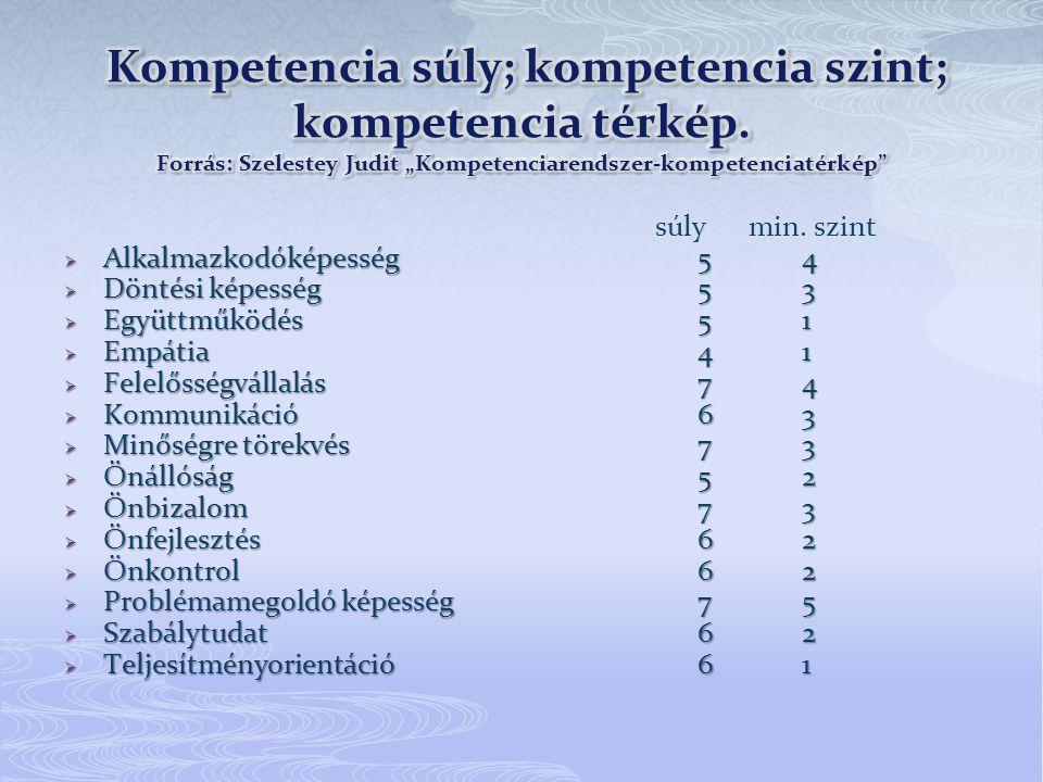 Kompetencia súly; kompetencia szint; kompetencia térkép