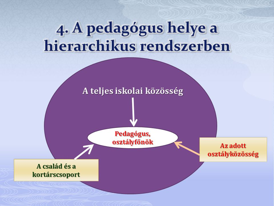 4. A pedagógus helye a hierarchikus rendszerben
