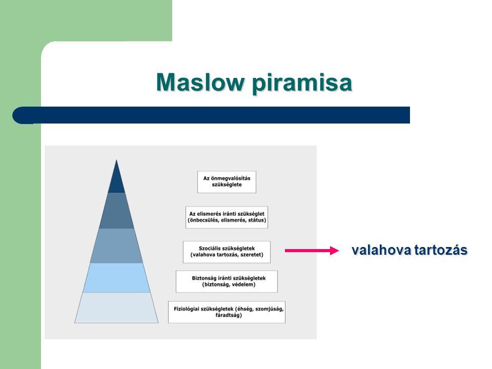 Maslow piramisa valahova tartozás