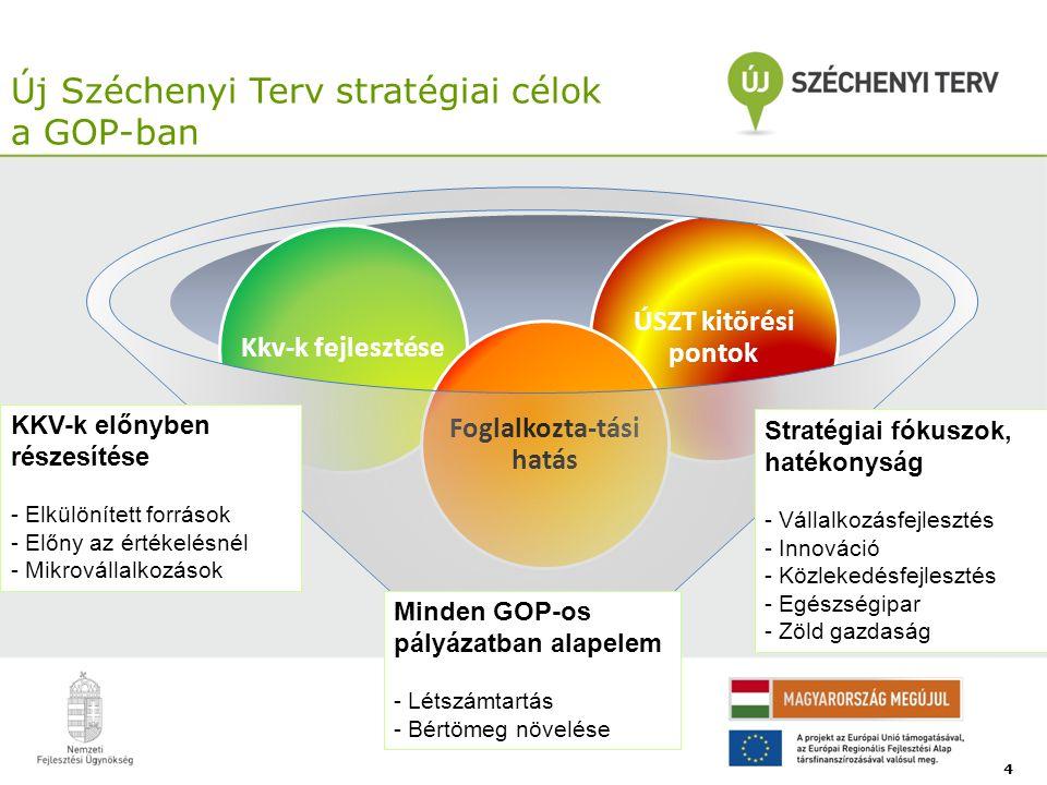 Új Széchenyi Terv stratégiai célok a GOP-ban