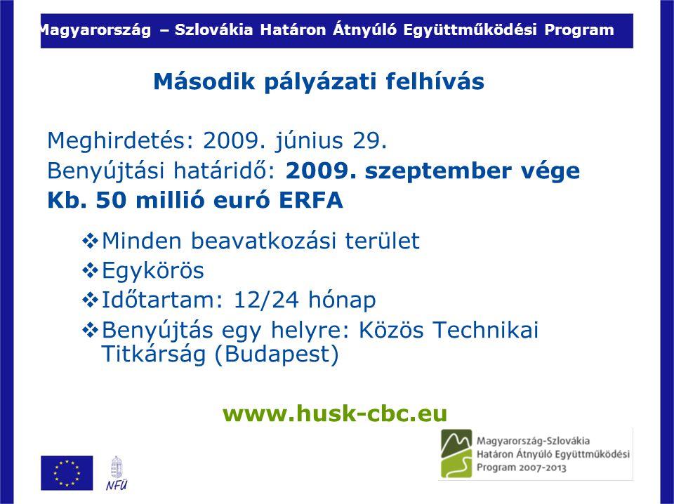 Magyarország – Szlovákia Határon Átnyúló Együttműködési Program