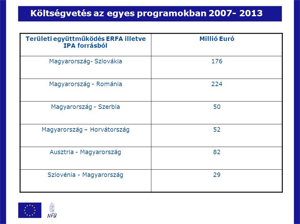 Költségvetés az egyes programokban 2007- 2013