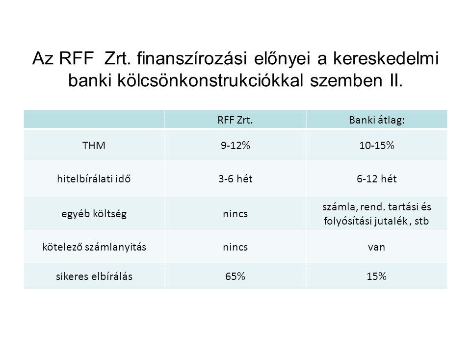 Az RFF Zrt. finanszírozási előnyei a kereskedelmi banki kölcsönkonstrukciókkal szemben II.