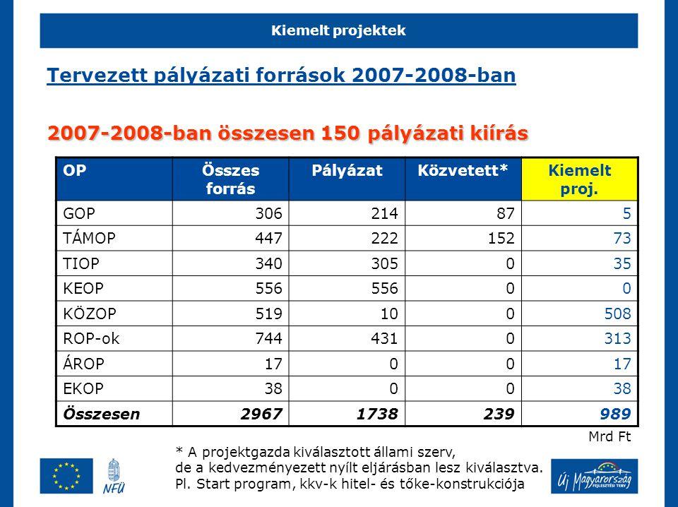 Tervezett pályázati források 2007-2008-ban