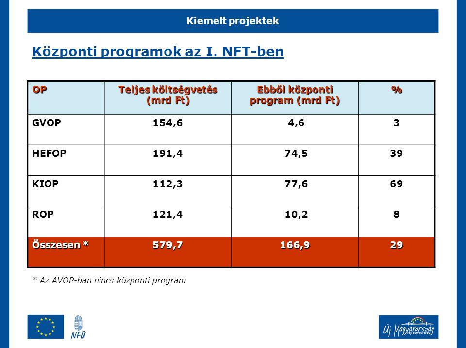 Központi programok az I. NFT-ben