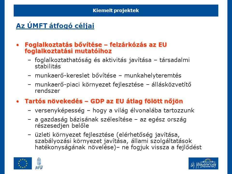 Az ÚMFT átfogó céljai Foglalkoztatás bővítése – felzárkózás az EU foglalkoztatási mutatóihoz.