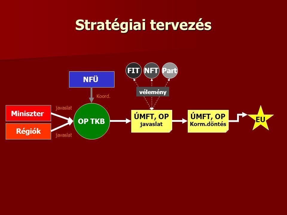 Stratégiai tervezés FIT NFT Part NFÜ OP TKB EU Miniszter ÚMFT, OP