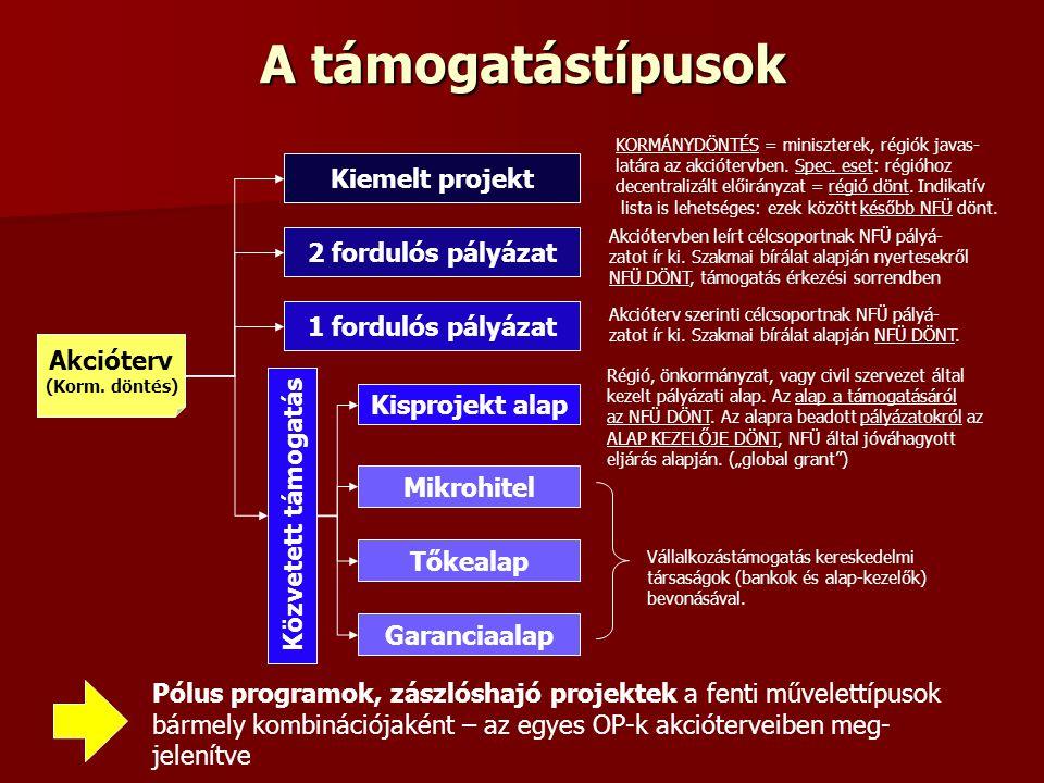 A támogatástípusok Kiemelt projekt 2 fordulós pályázat