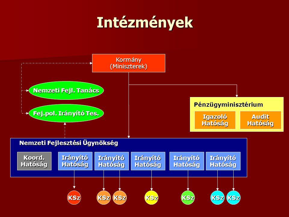 Intézmények Kormány (Miniszterek) Nemzeti Fejl. Tanács