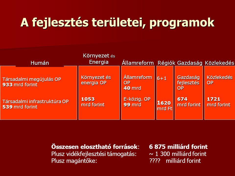 A fejlesztés területei, programok