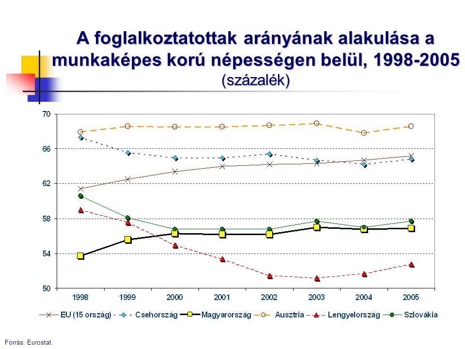 A foglalkoztatottak arányának alakulása a munkaképes korú népességen belül, 1998-2005 (százalék)