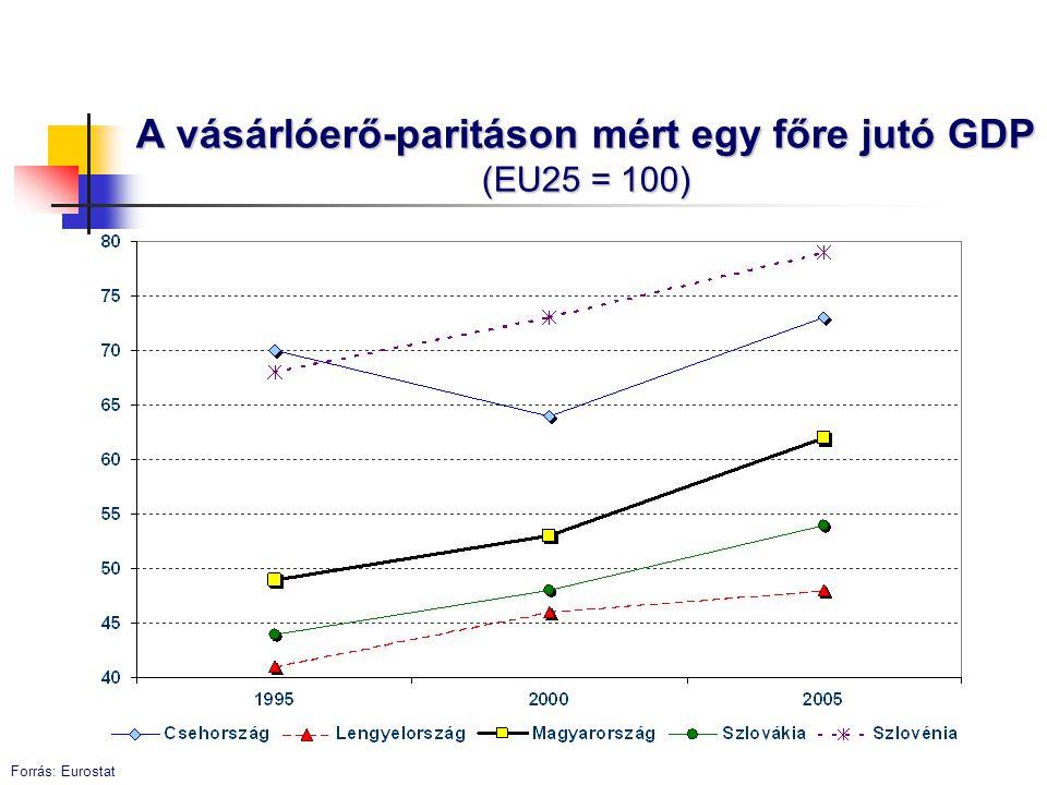 A vásárlóerő-paritáson mért egy főre jutó GDP (EU25 = 100)