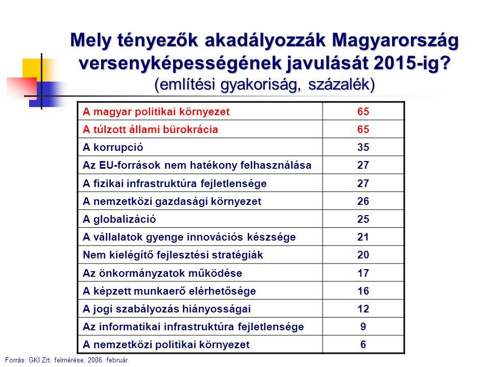 Mely tényezők akadályozzák Magyarország versenyképességének javulását 2015-ig (említési gyakoriság, százalék)