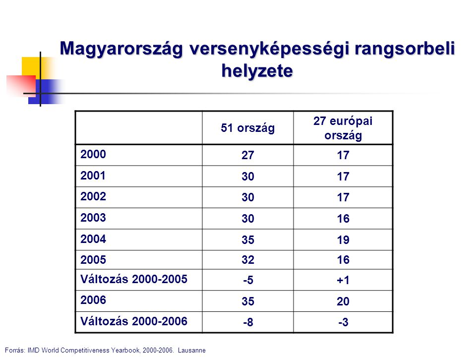 Magyarország versenyképességi rangsorbeli helyzete