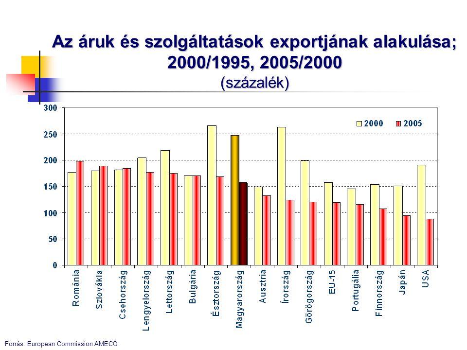 Az áruk és szolgáltatások exportjának alakulása; 2000/1995, 2005/2000 (százalék)
