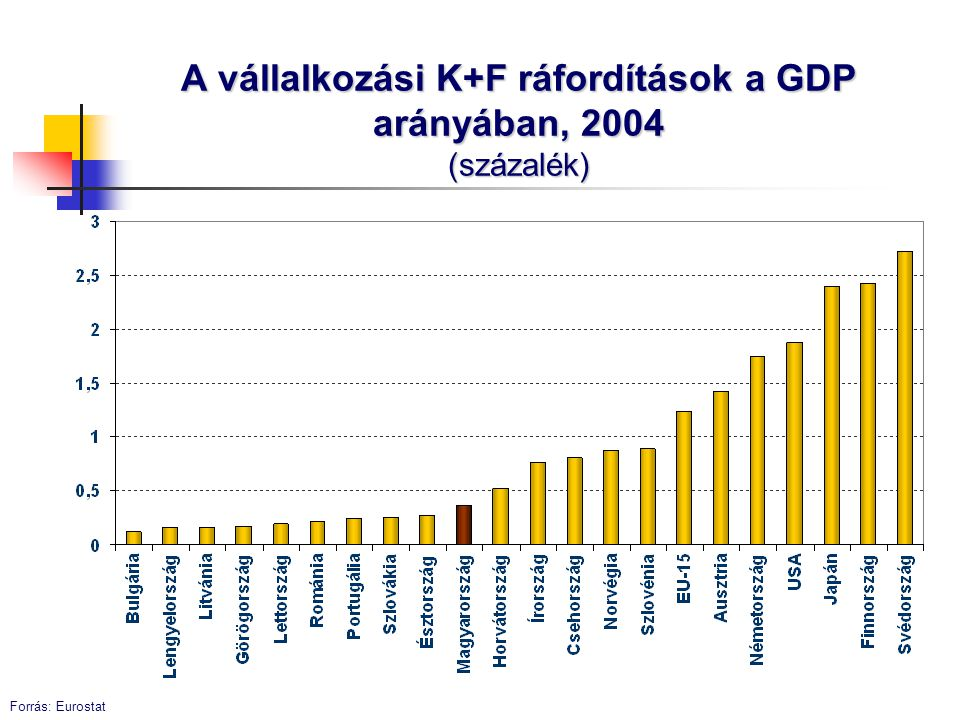 A vállalkozási K+F ráfordítások a GDP arányában, 2004 (százalék)